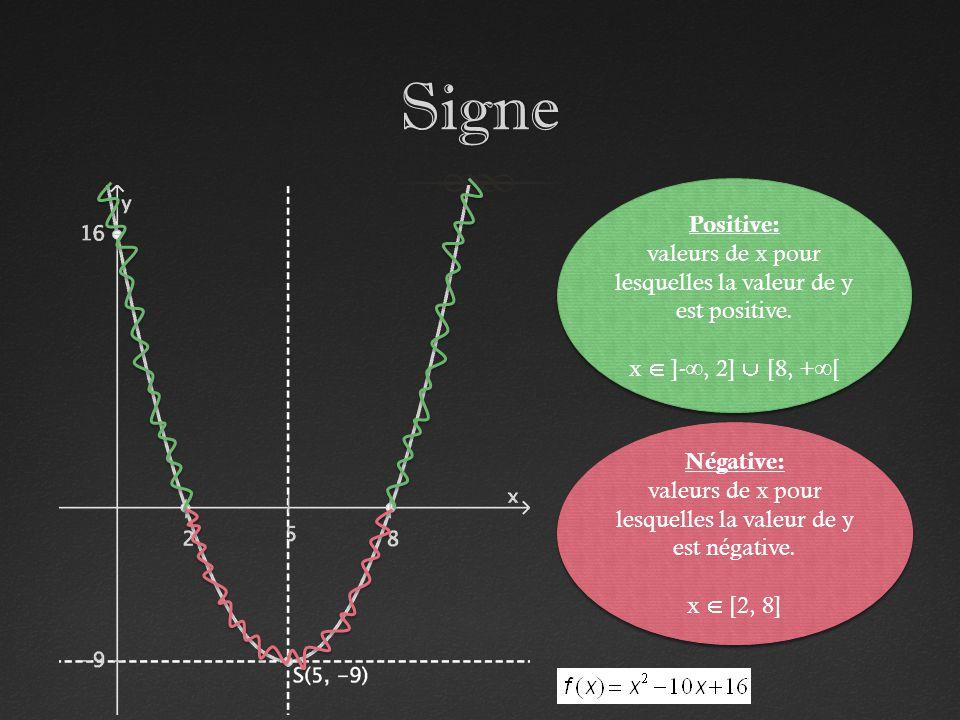 Signe Positive: valeurs de x pour lesquelles la valeur de y est positive. x  ]-∞, 2]  [8, +∞[ Négative: